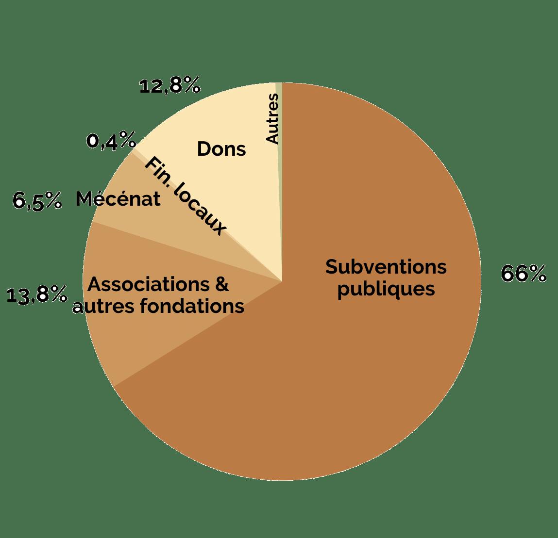 camembert-ressources
